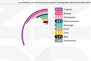 La trasparenza nell'Influencer Marketing nel 2019