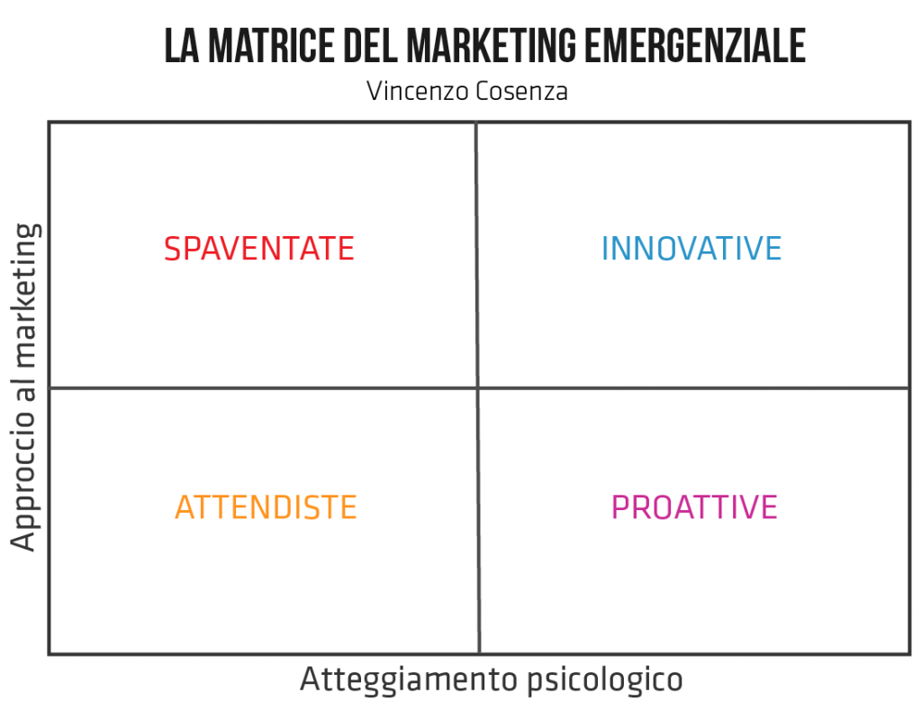 la matrice del marketing per le emergenze e per le crisi