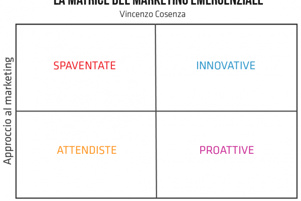 matrice marketing emergenziale