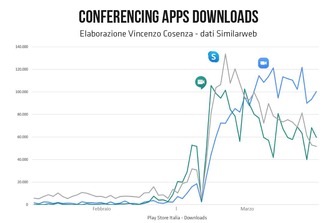 applicazioni videoconferenza download coronavirus