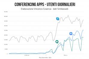 Zoom: i segreti del successo e gli utenti italiani
