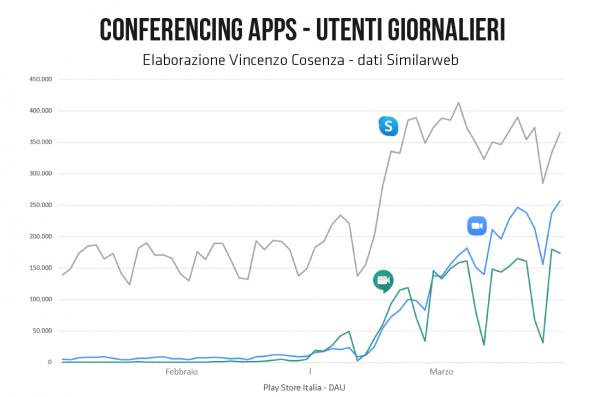 app videoconferenze utenti italiani