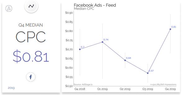 I costi della pubblicità sui social media nel 2019