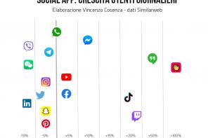 Come il virus ha cambiato le abitudini digitali degli italiani