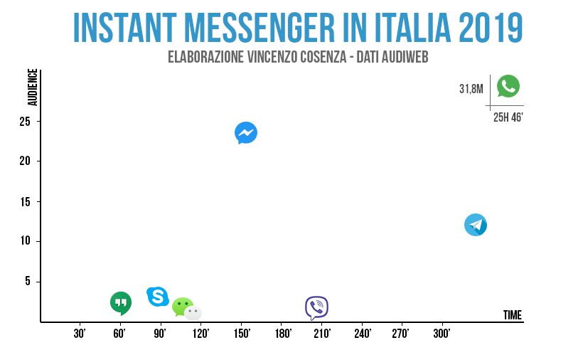 chat instant messenger italia 2019