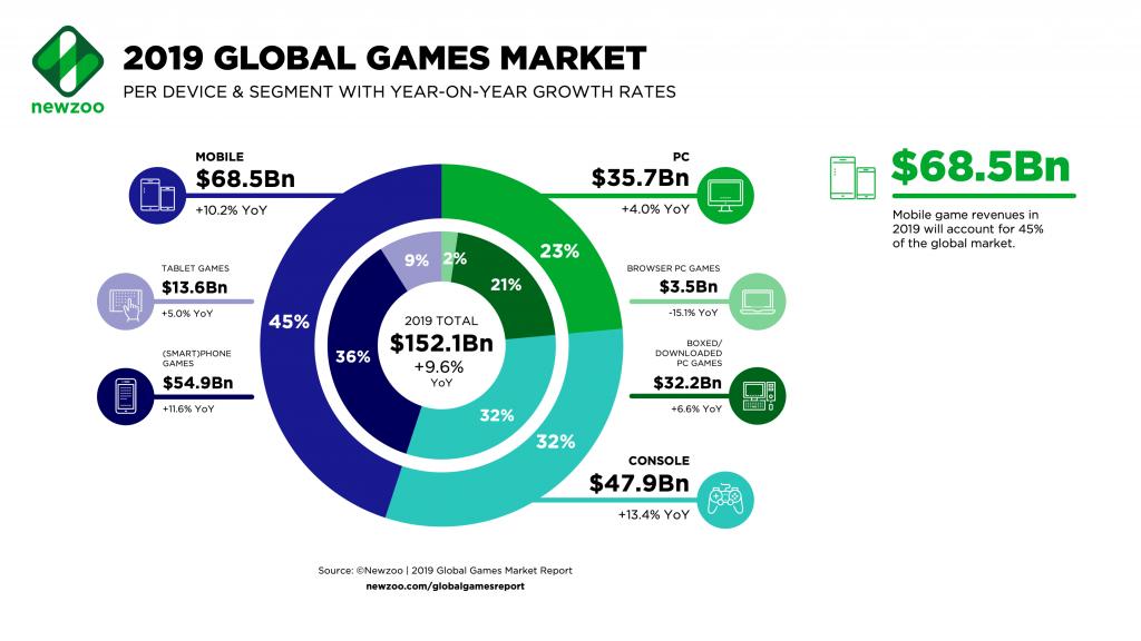 mercato dei videogiochi 2019