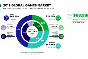 Come i videogiochi stanno cambiando il panorama mediale