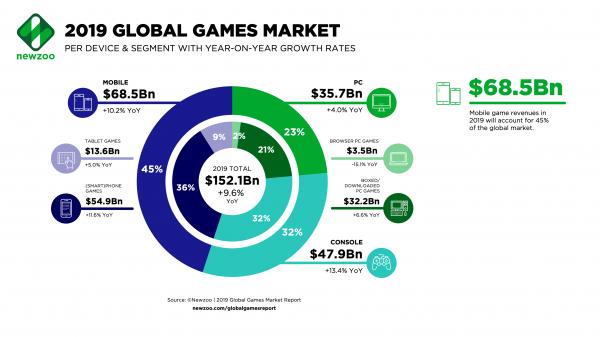 mercato videogiochi 2019