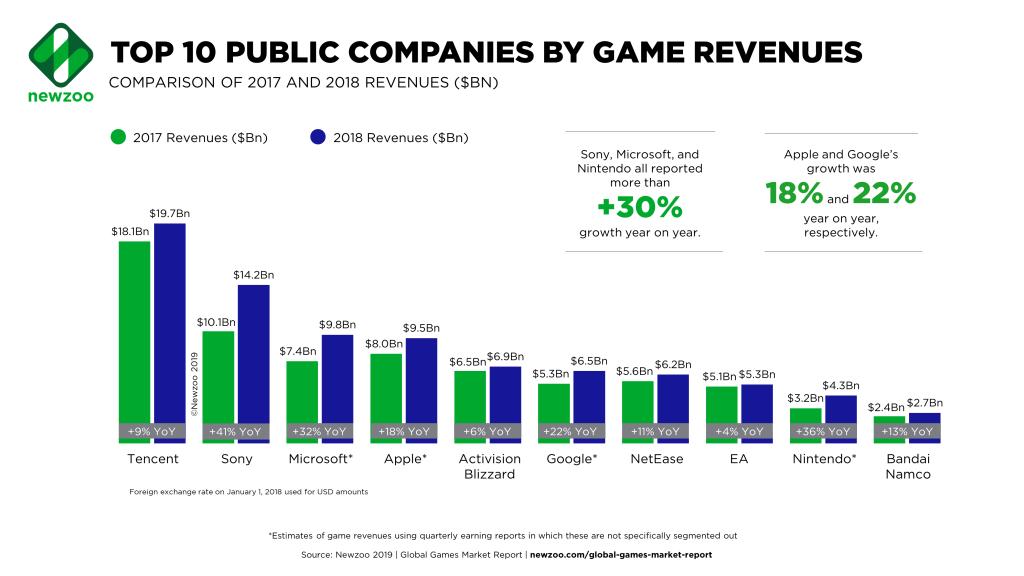 top aziende videogiochi: tencent, sony, microsoft, apple, activision, google