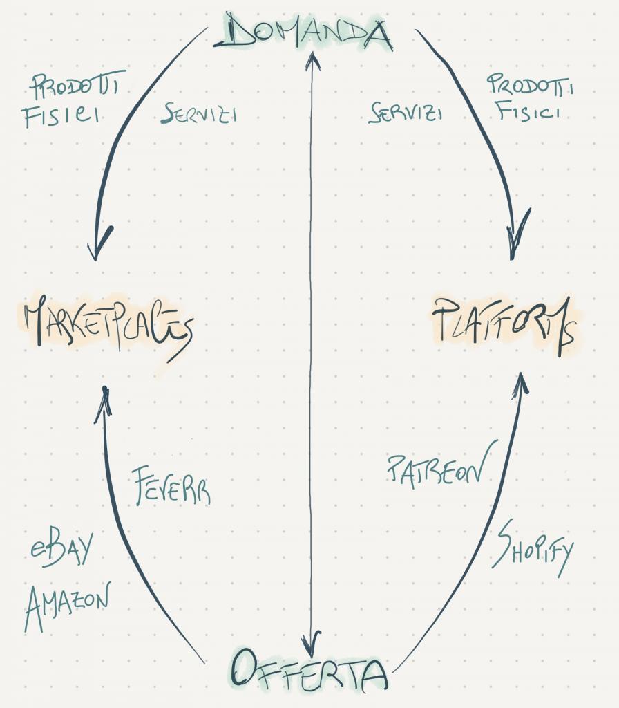 economia delle passioni, marketplace e piattaforme di servizi
