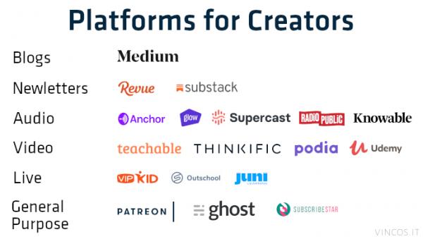 piattaforme per creator