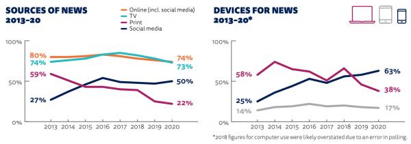 consumo news 2020