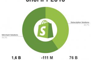 Come funziona e come guadagna Shopify