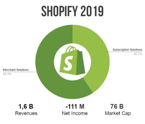 shopify ricavi 2019