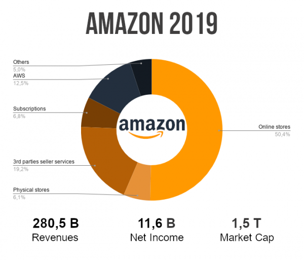 amazon ricavi 2019