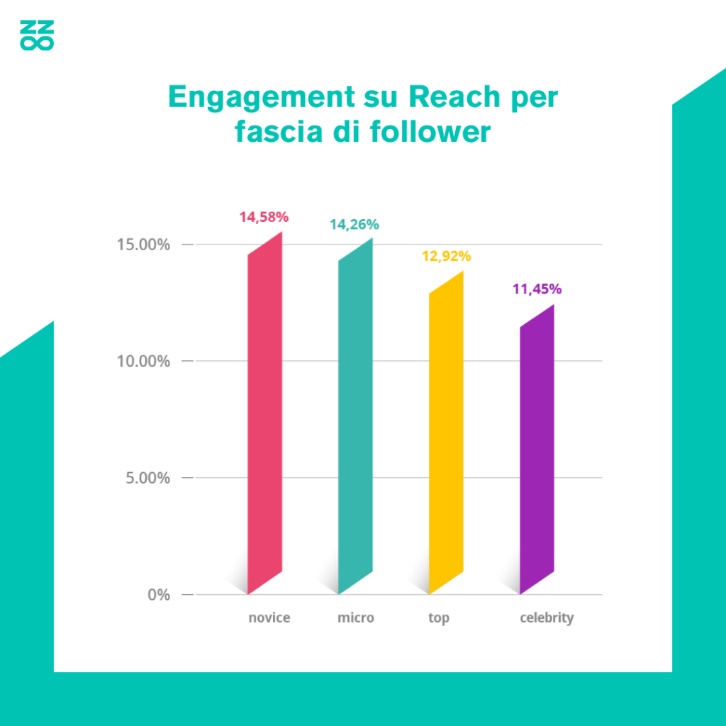 engagement su reach influencer instagram