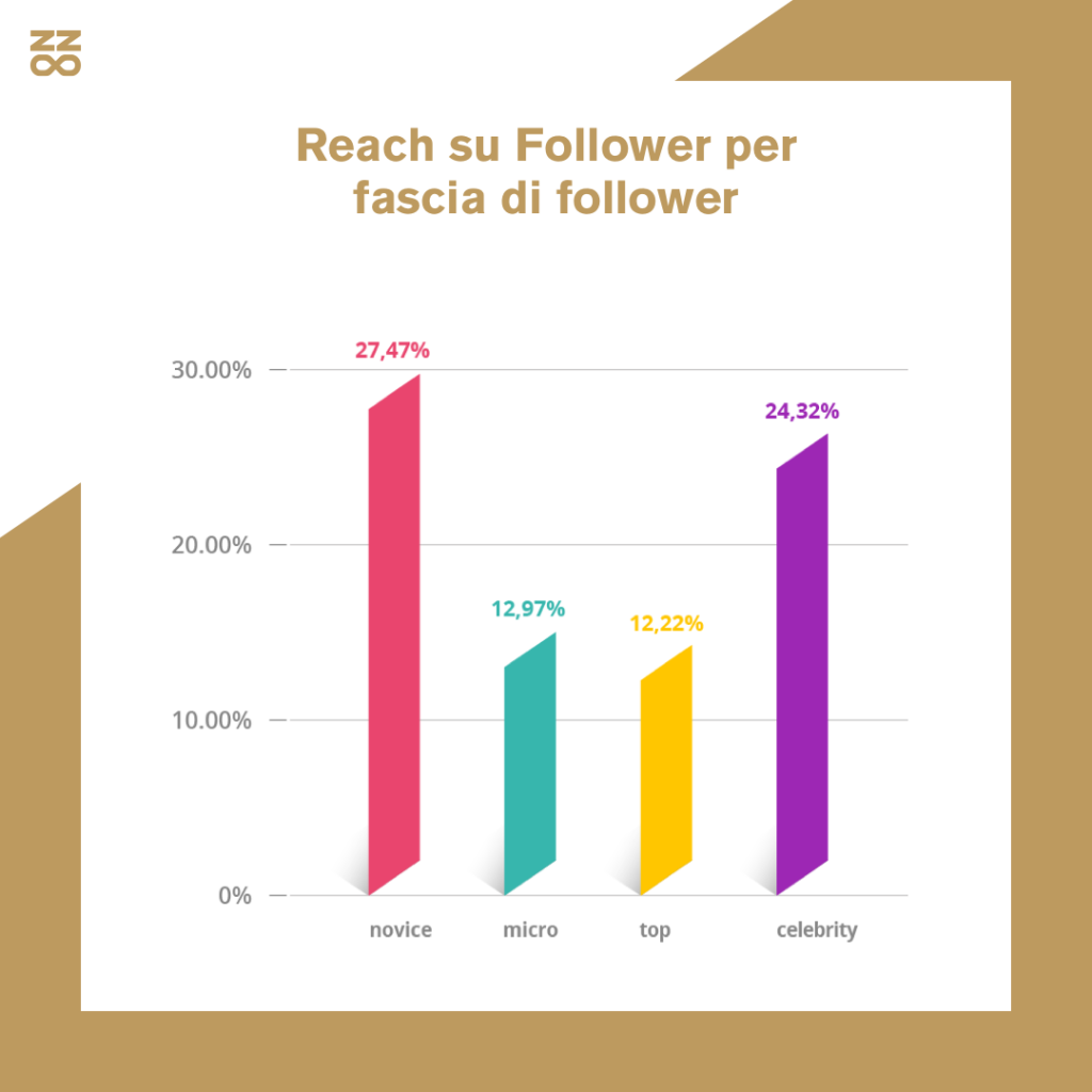 reach su follower influencer instagram
