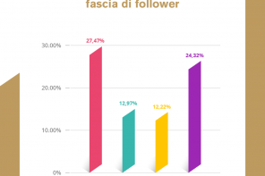 Le metriche per valutare gli influencer su Instagram