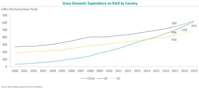 spesa in ricerca e sviluppo in cina usa europa