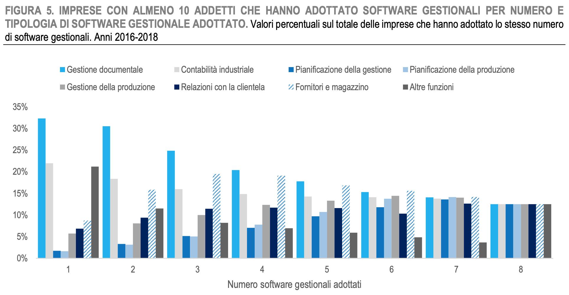 software gestionali e adozione imprese