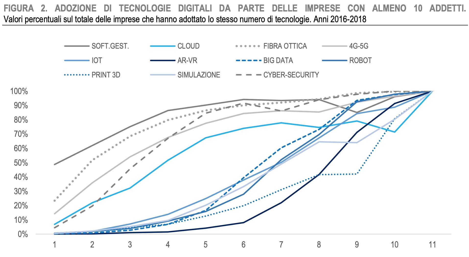 adozione tecnologie imprese italiane