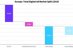 Il digital advertising in Europa e in Italia nel 2019