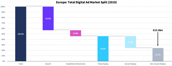 spesa digital advertising 2019