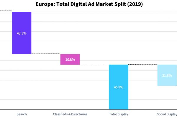 spesa digital advertising 2019