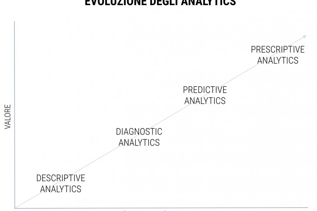 evoluzione analytics
