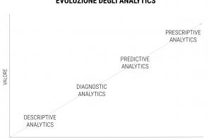 L'evoluzione degli analytics
