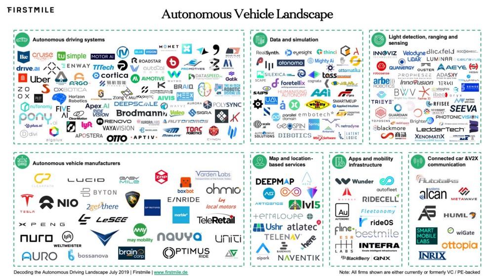 mercato auto guida autonoma
