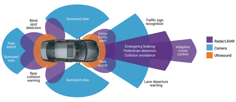 sensori auto guida autonoma