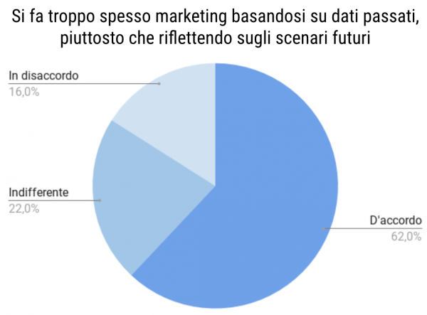marketing percezione