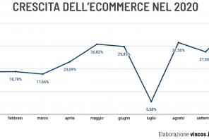 L'impatto della pandemia sulle abitudini digitali degli italiani