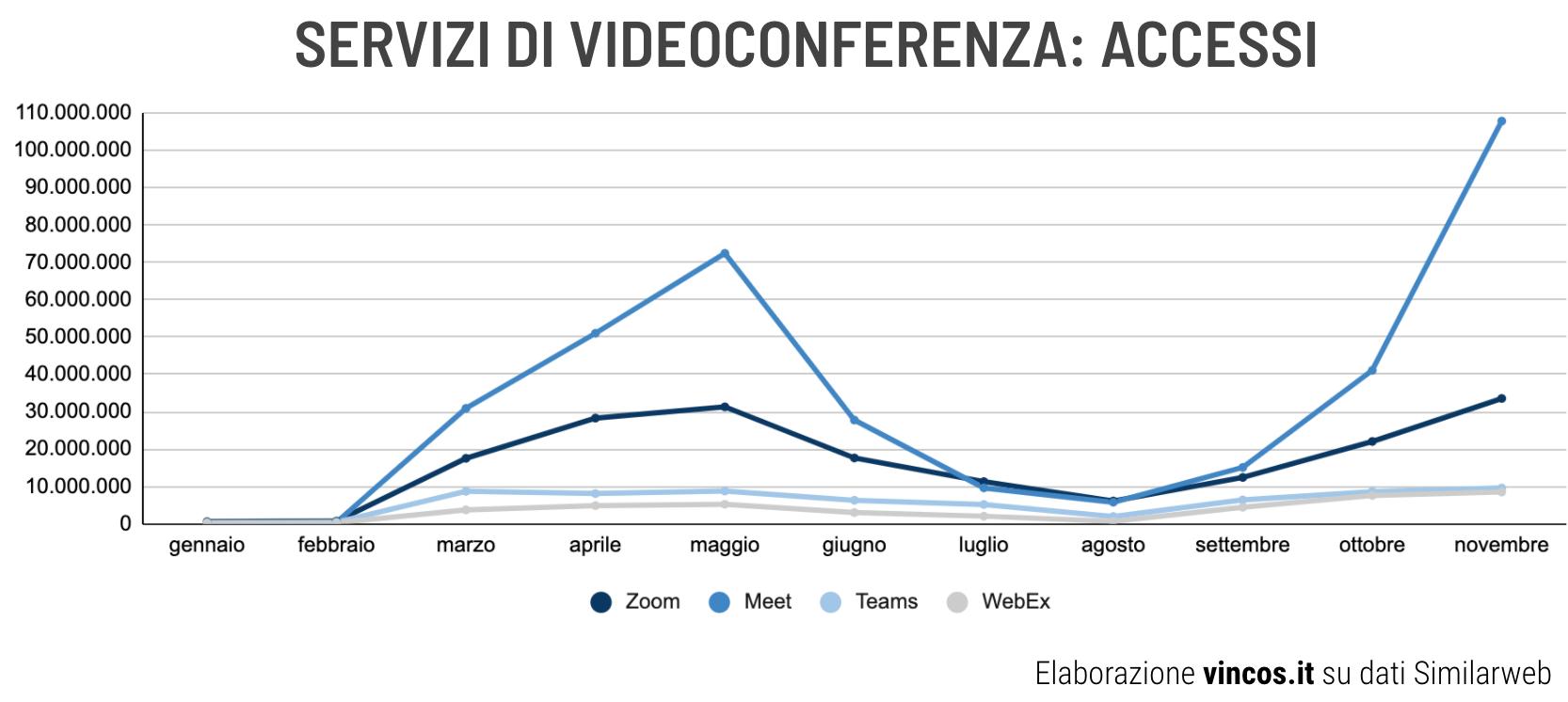 accessi ai servizi di videoconferenza e collaborazione in italia, pandemia 2020