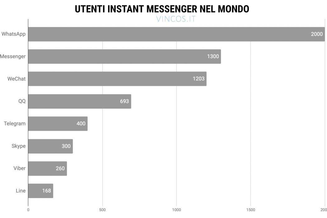 instant messaging utenti 2020