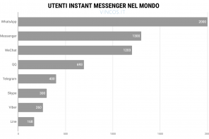 Instant Messaging: dalle conversazioni private a quelle commerciali