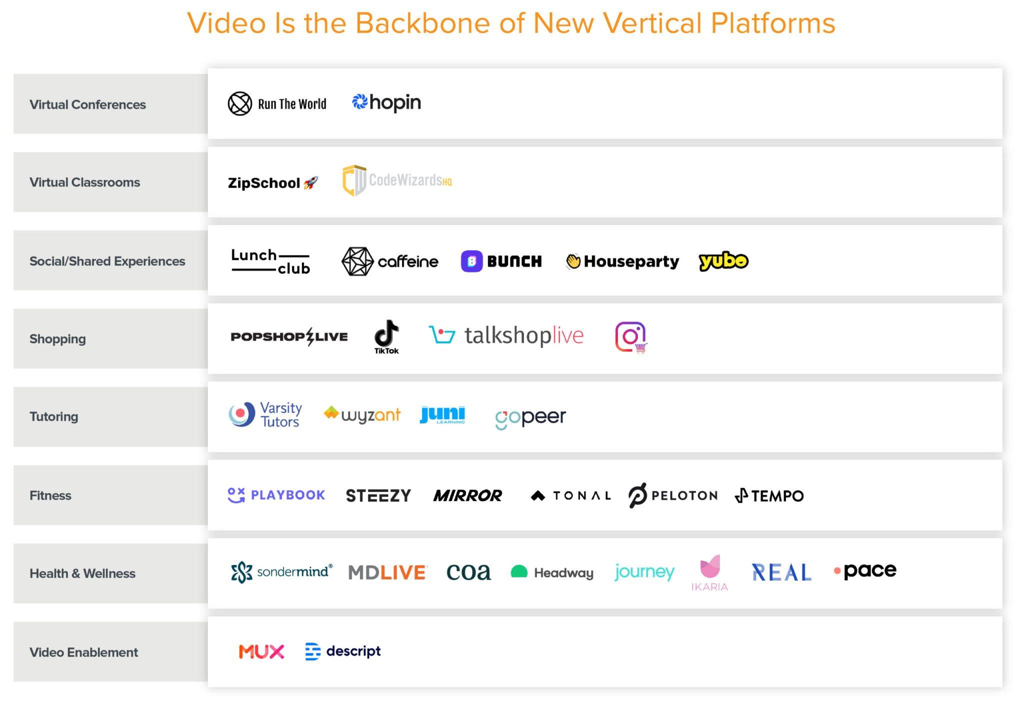 Il trend dei video: brevi e live