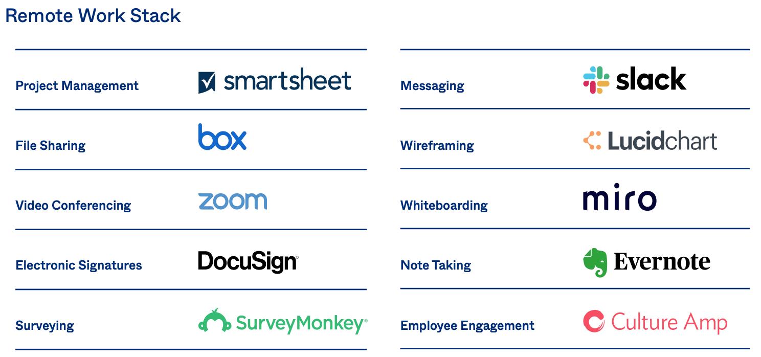 strumenti per lo smart working