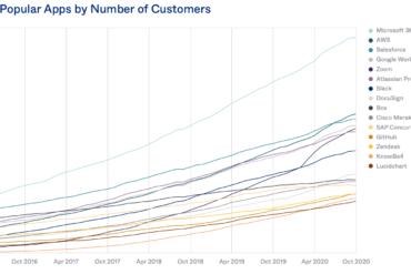 I software più usati in azienda nel 2020