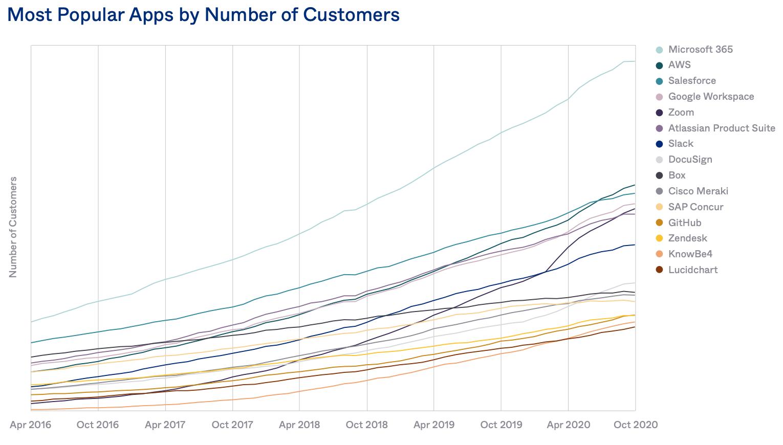 software aziendali più usati 2020