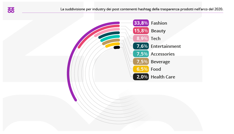 settori più trasparenti nel 2020 influencer marketing