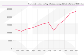 trend trasparenza influencer marketing