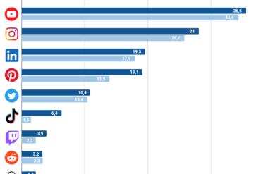Social media in Italia: utenti e tempo di utilizzo 2020