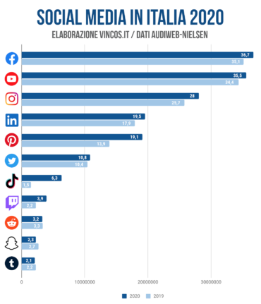 italiani social media 2020