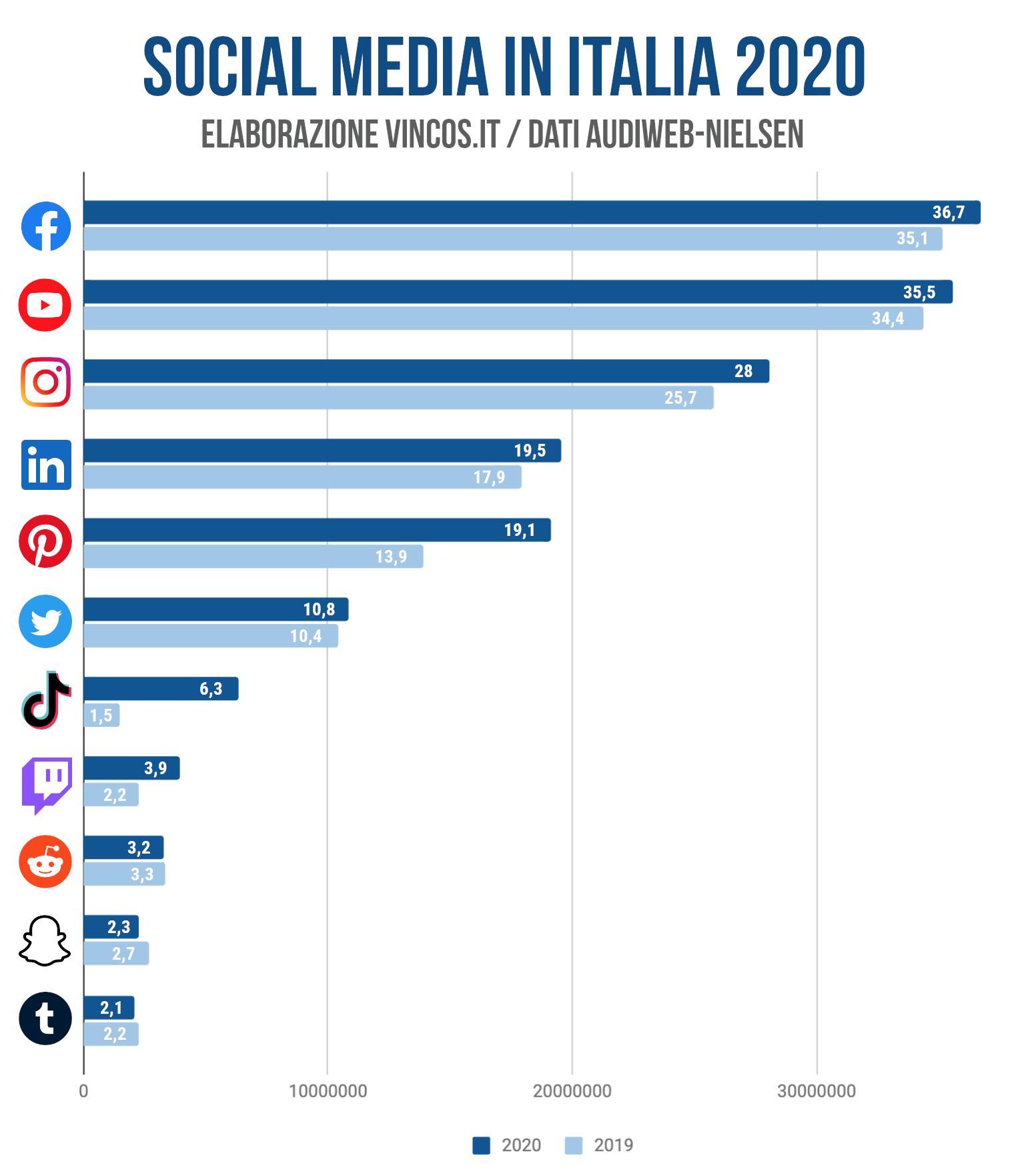 utenti italiani social media 2020