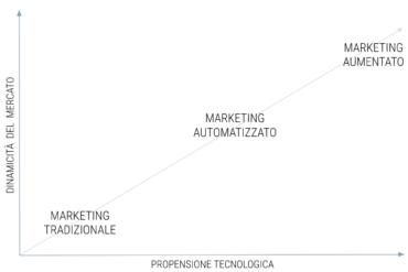 L'evoluzione del marketing