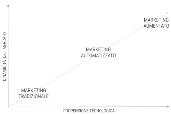 evoluzione marketing
