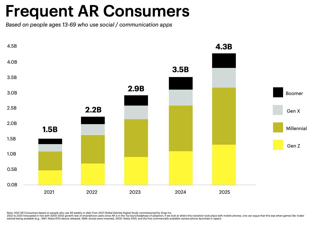 consumatori di realtà aumentata