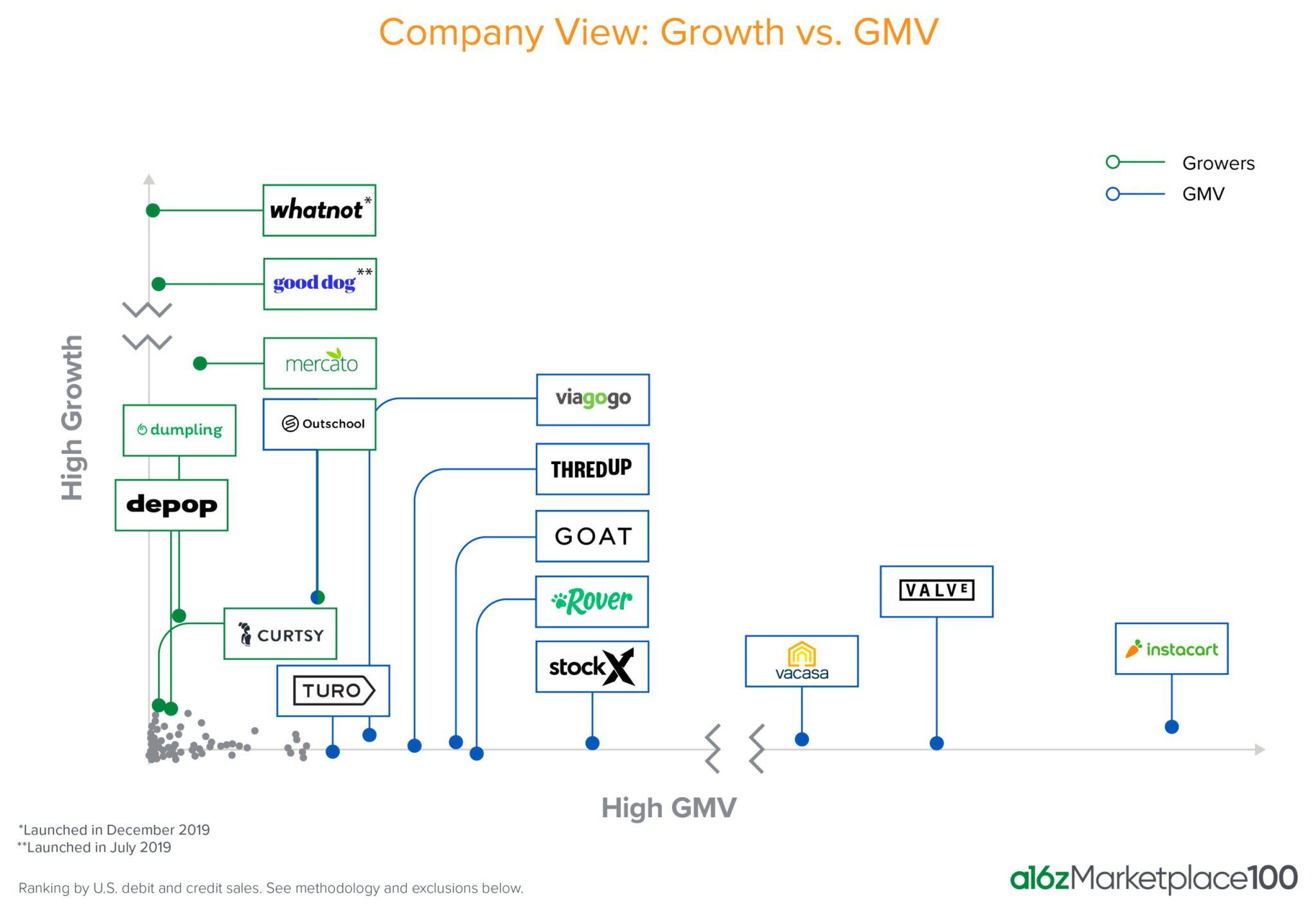 marketplace crescita vs GMV